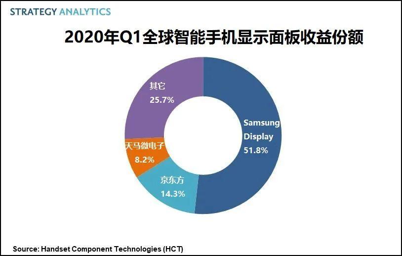 Strategy Analytics:2020年Q1全球智能手机显示面板市场总收益为90亿美元