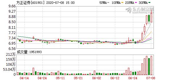 方正证券:母公司6月份净利1.45亿元