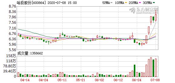 哈投股份:全资子公司江海证券6月净利润为-1.88亿元