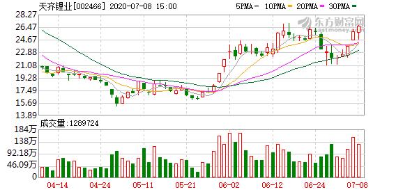 天齐锂业7月8日大宗交易成交1.16亿元
