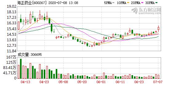 拟购瀚晖制药49%股权 海正药业股票停牌