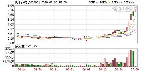 长江证券:6月实现3.41亿元净利润