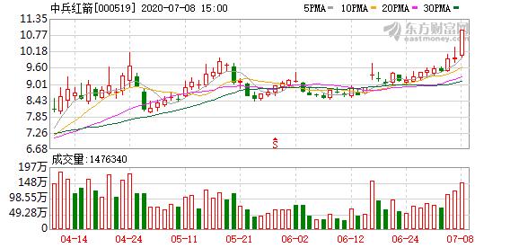 中兵红箭(000519)龙虎榜数据(07-08)
