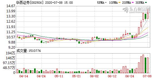 华西证券母公司6月净利润1.37亿元