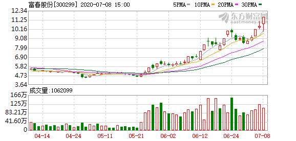 富春股份(300299);日振幅值达到15%的前五只证券买入金额最大的前5名营业部