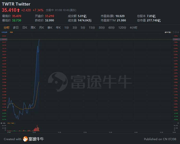 社交媒体股短线暴力拉升,推特涨超6%,Snap涨超5%