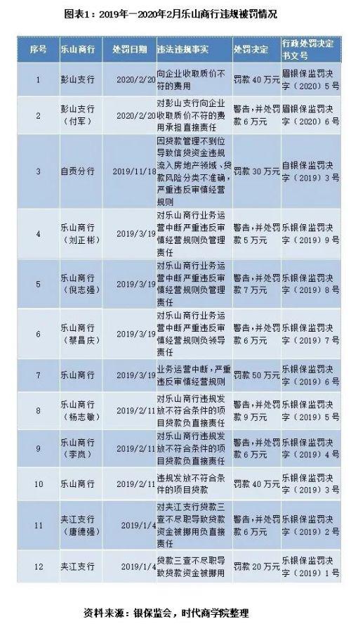 乐山商业银行净利连续负增长   刘群、张霞搭班后频收罚单