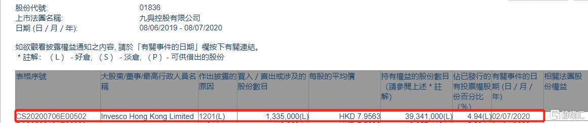 九兴控股(01836.HK)遭Invesco Hong Kong减持133.5万股