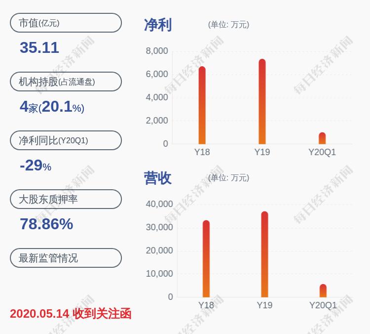 世名科技:控股股东、实际控制人吕仕铭解除质押约750万股