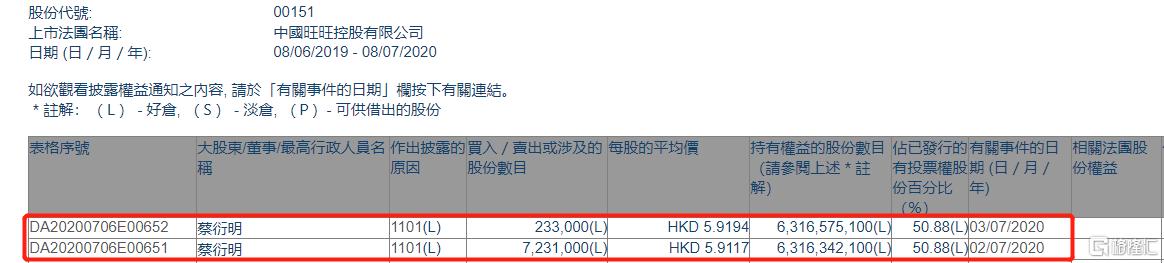 中国旺旺(00151.HK)获执董蔡衍明两日增持746.4万股