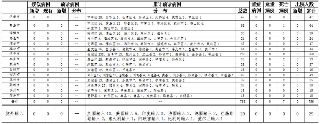 2020年7月7日0时至24时山东省新型冠状病毒肺炎疫情情况图片