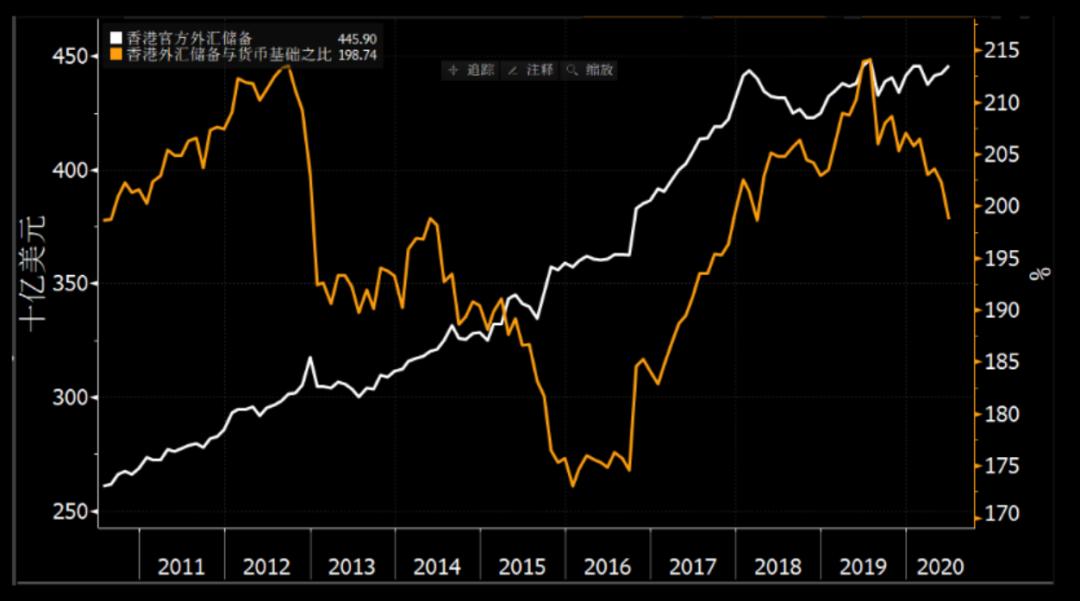 彭博经济学家曲天石:香港联系汇率何以会一如既往坚实稳定