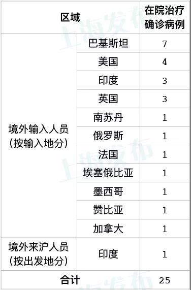昨天上海无新增本地新冠肺炎确诊病例,新增3例境外输入病例图片
