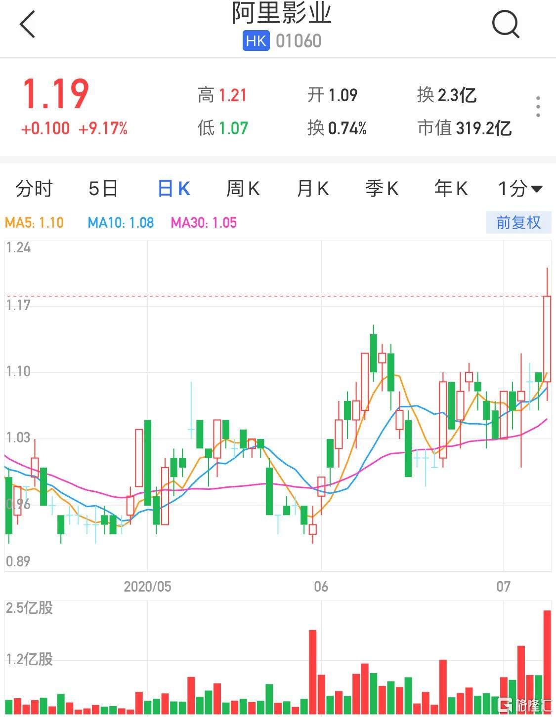 港股异动 | 阿里影业(1060.HK)大涨超9% 子公司入股天津银河酷娱