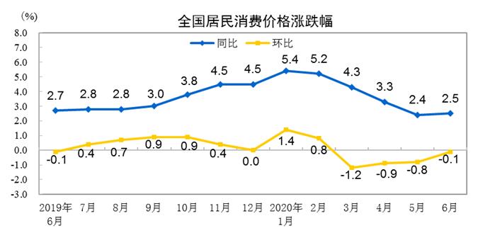 杏悦:2020年6月份居民消费杏悦价格同图片