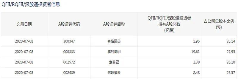 国际资管巨头高呼增持中国股票 看看海外机构调研了哪些标的