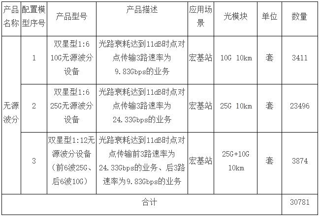 湖南移动2020年无源波分设备增补集采:项目预算6486.5万元