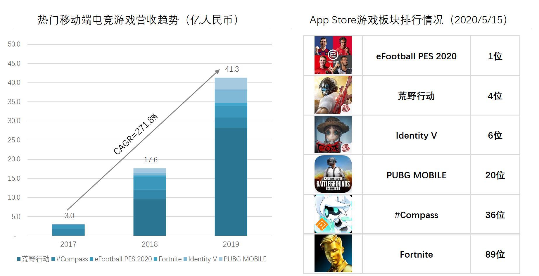 十个月跻身游戏直播赛道TOP3,斗鱼(DOYU.US)快速抢滩日本游戏市场