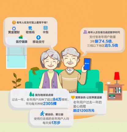 支付宝老年用户报告:3年用户数翻4.5倍 三线以下城市增幅5.5倍