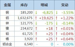 LME铜库存下降6,825吨,铝库存增加19,625吨