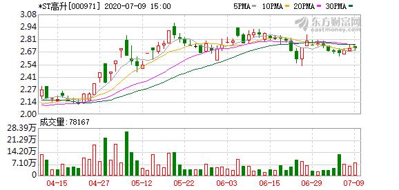 *ST高升(000971):蓝鼎实业所持股份将被拍卖