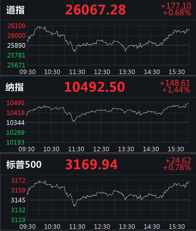 美股:道指收复26000点,纳指涨1.44%续创收盘新高