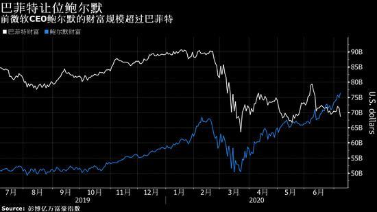 科技股火爆改写全球富豪榜 巴菲特排名降至第8创新低