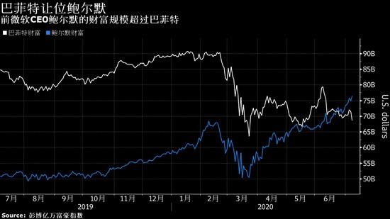 科技股火爆改写全球富豪榜,巴菲特排名降至第 8 创新低