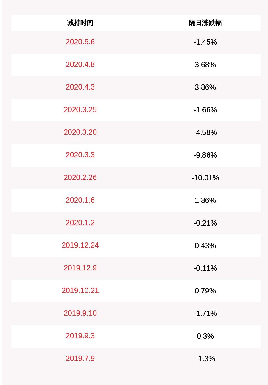 注意!路通视信:股东尹冠民拟减持不超过约221万股,占公司总股本比例为1.11%