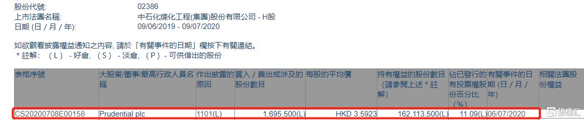 中石化炼化工程(02386.HK)获Prudential plc增持169.55万股