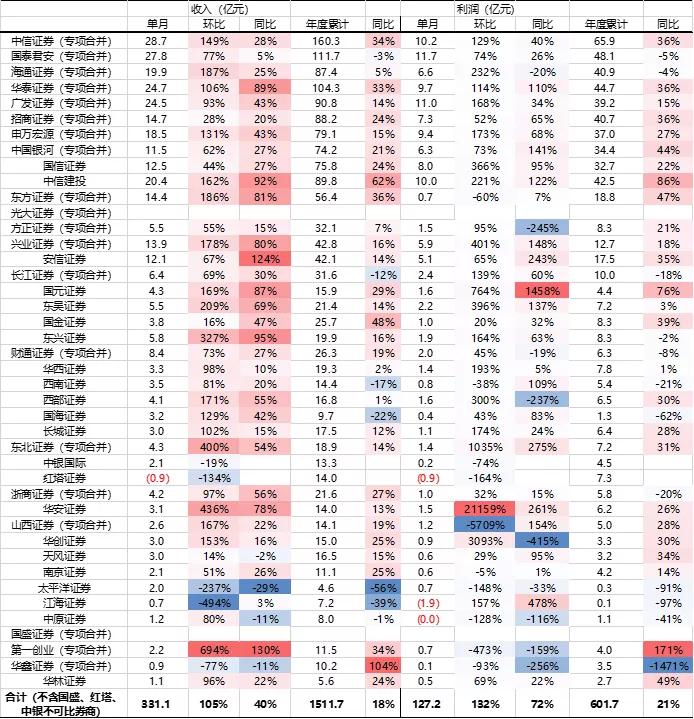 华西证券:券商6月业绩环比、同比暴增,普涨阶段仍需精选个股,推荐华泰证券(06886)等