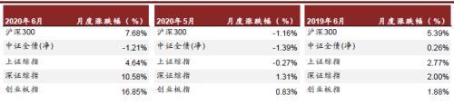 中金:市场向好带动券商业务进入全面提升通道