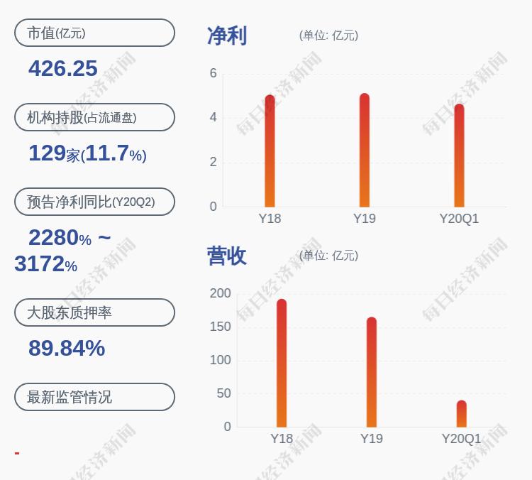 大北农:控股股东、董事长邵根伙所持约4816万部分被解除冻结