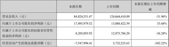 德恩精工上市当年业绩下滑现金流降6成 国海证券保荐