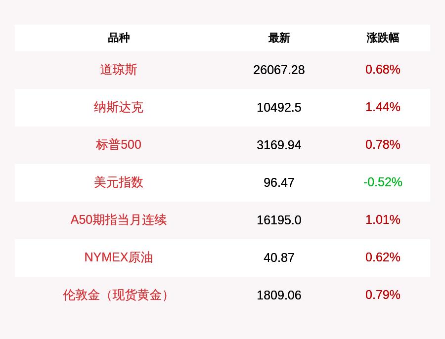 7月9日道指收盘上涨177.1点,纳指上涨148.61点