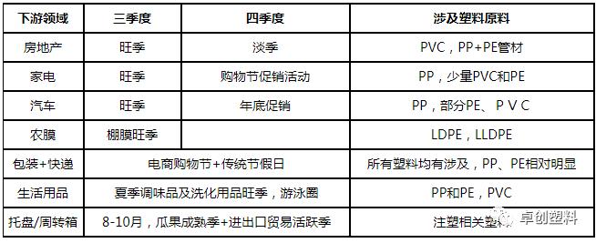 2020年上半年中国塑料行业需求回顾与下半年预测