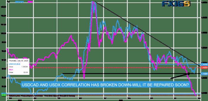 【每周外汇调查】美元跌跌不休 美元/加元却逆势上扬 欧元/美元警惕回调