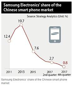 三星手機中國市場佔有率變化