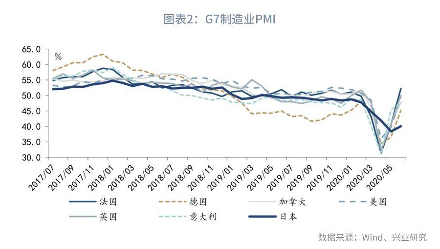 【今日推荐】实体进,服务退—评2020年7月PMI数据