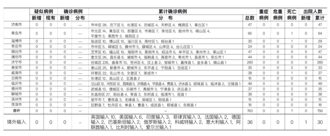 2020年7月31日0时至24时山东省新型冠状病毒肺炎疫情情况图片