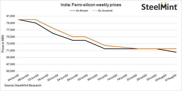 印度-硅铁:价格持稳 或将上涨