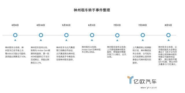 """神州租车与陆正耀完成""""切割"""",北汽能否得偿所愿?"""