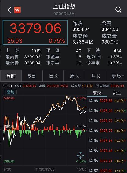 沪指盘中一度冲击3400:中信建投市值超中信证券 后市怎么走?