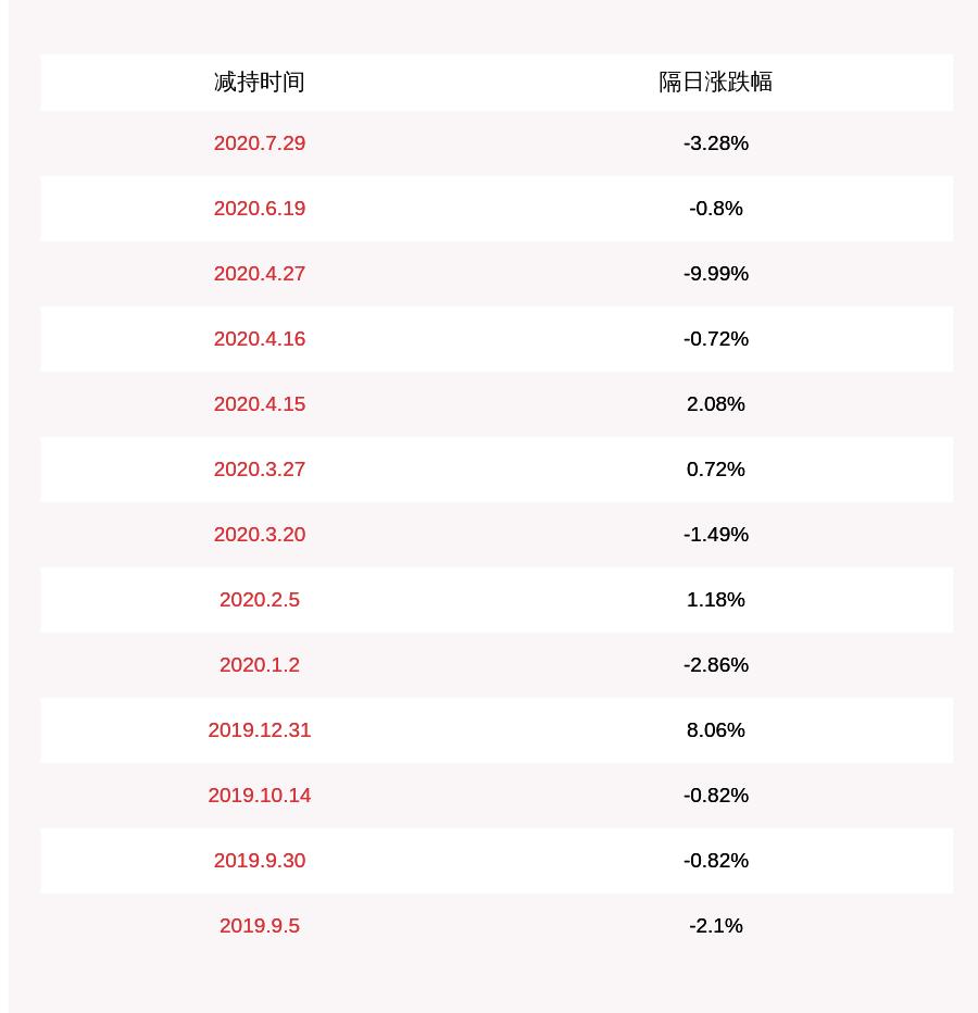 汉鼎宇佑:股东减持计划完成 吴艳及其一致行动人共减持约1290万股