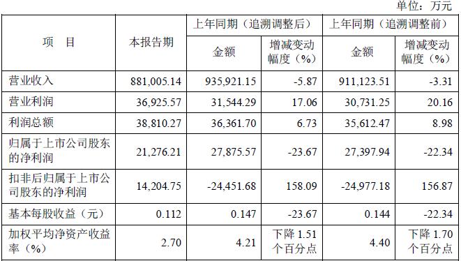 神火股份二季度净利环比暴涨334.49% 原料跌价成本下降