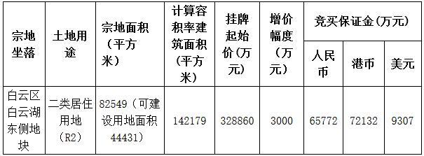 保利32.89亿元摘得广州市白云区一宗居住用地 楼面价23130元/㎡