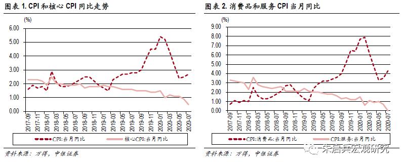 【中银宏观:7月通胀点评】核心通胀疲弱