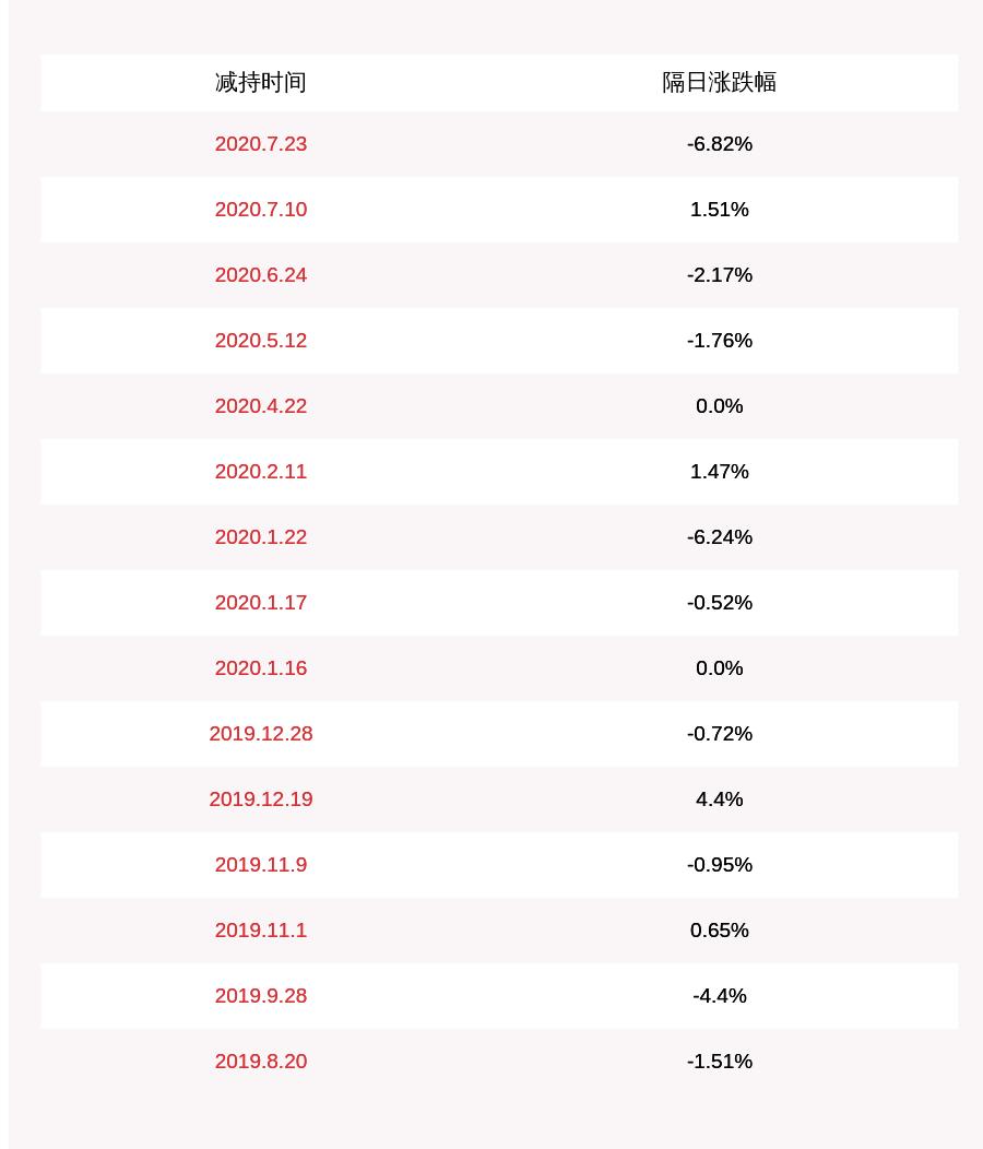 中装建设:减持计划到期 股东陈一累计减持约153万股