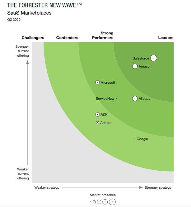 """神州云动:Salesforce""""封神""""全"""