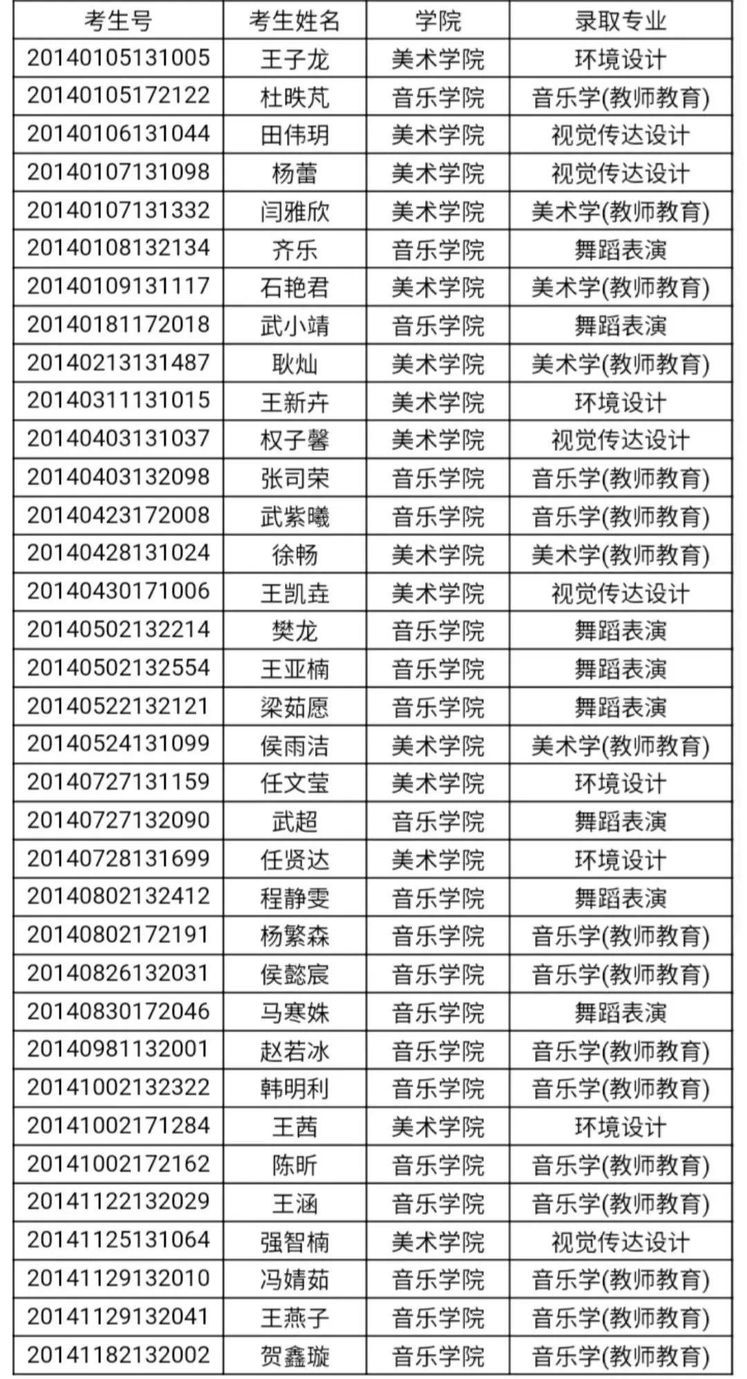 你被录取啦!宁大2020年河北、河南、内蒙古、山东、山西提前批本科录取名单公布咯